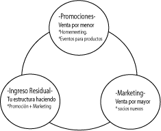 Flujo-de-ingreso-en-negocio multinivel