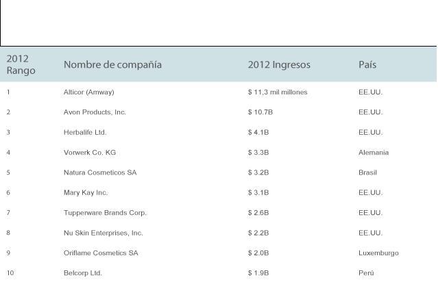 Ranking empresas mlm 2012