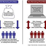 Marketing de venta para tu Negocio Multinivel.
