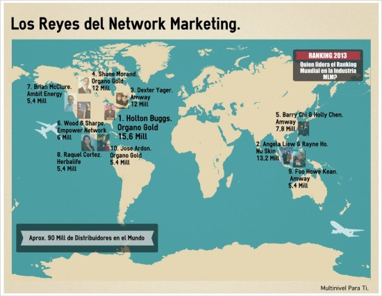 Los Reyes del Network Marketing
