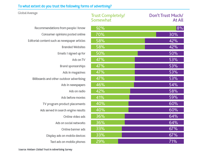 Gráfico de Confianza en Publicidad