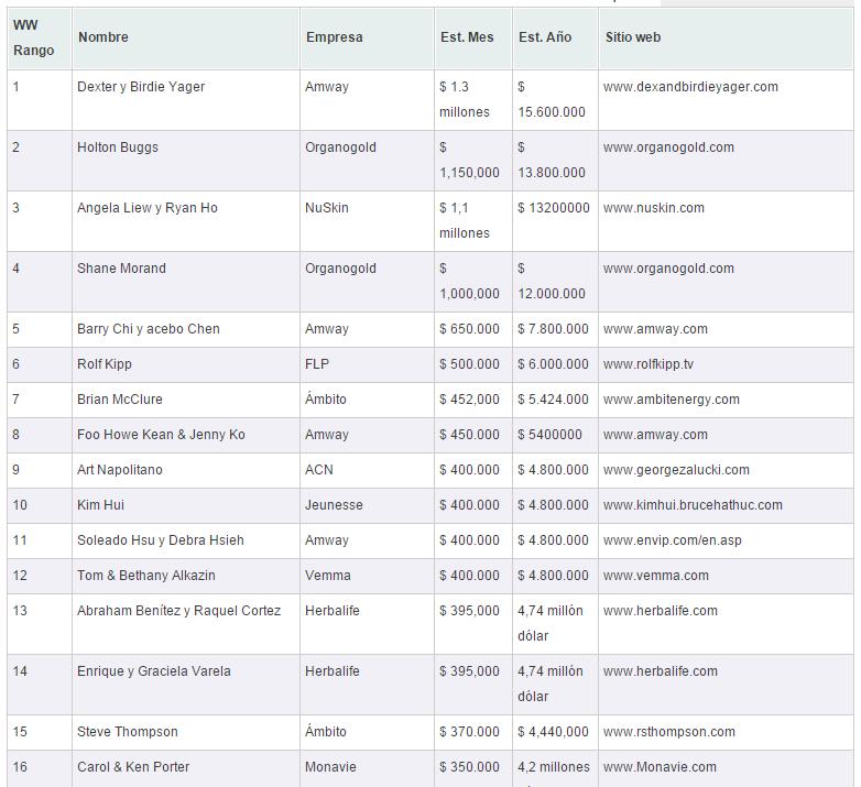 ranking de líderes multinivel