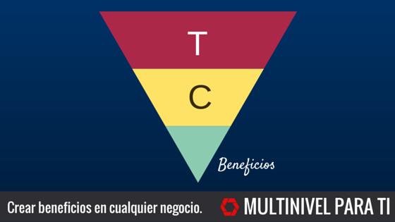 La fórmula para crear beneficios en cualquier negocio