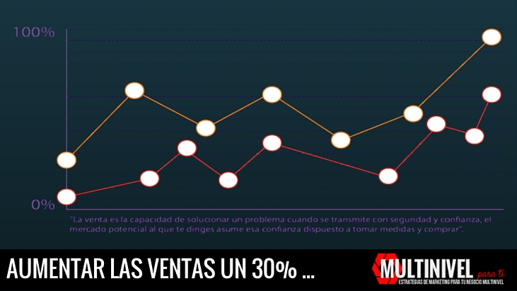 Aumentar las ventas en tu network marketing un 30%